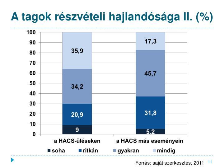 A tagok részvételi hajlandósága II. (%)