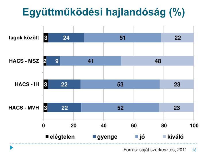Együttműködési hajlandóság (%)