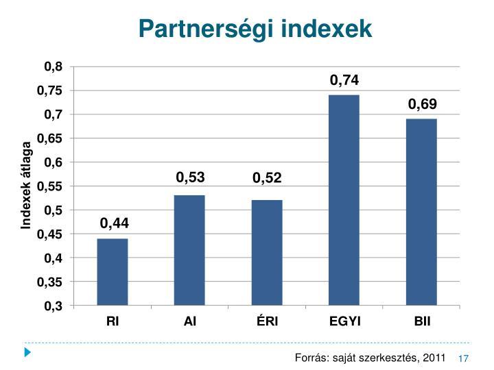 Partnerségi indexek