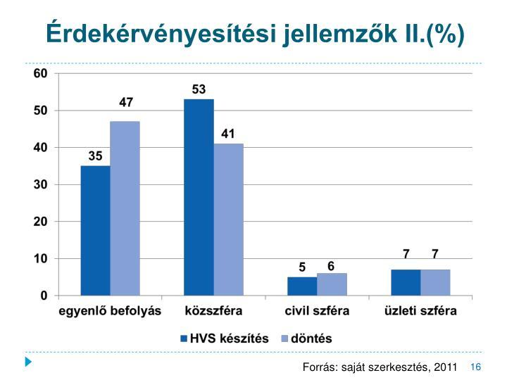 Érdekérvényesítési jellemzők II.(%)