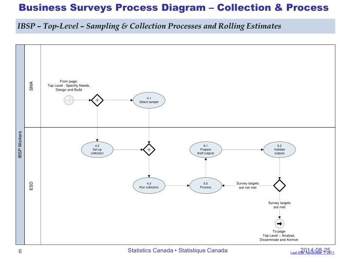 Business Surveys Process Diagram – Collection & Process