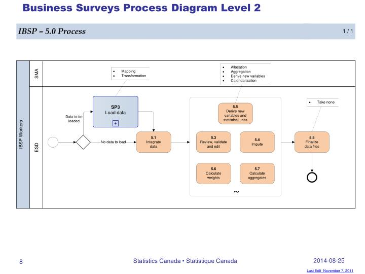 Business Surveys Process Diagram Level 2