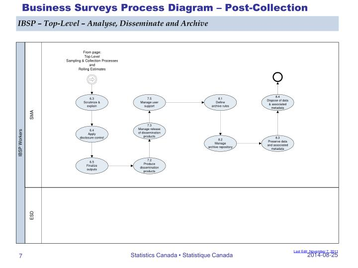 Business Surveys Process Diagram – Post-Collection