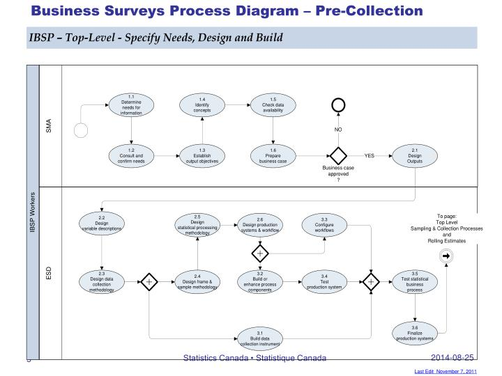 Business Surveys Process Diagram – Pre-Collection