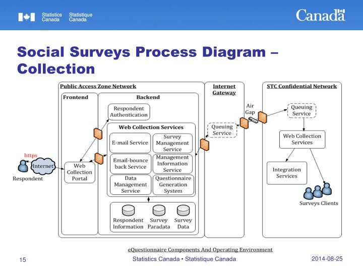 Social Surveys Process Diagram –