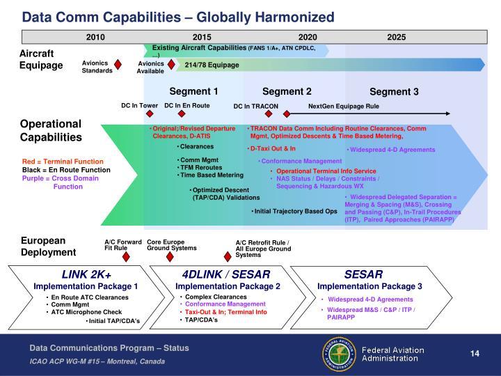 Data Comm Capabilities – Globally Harmonized