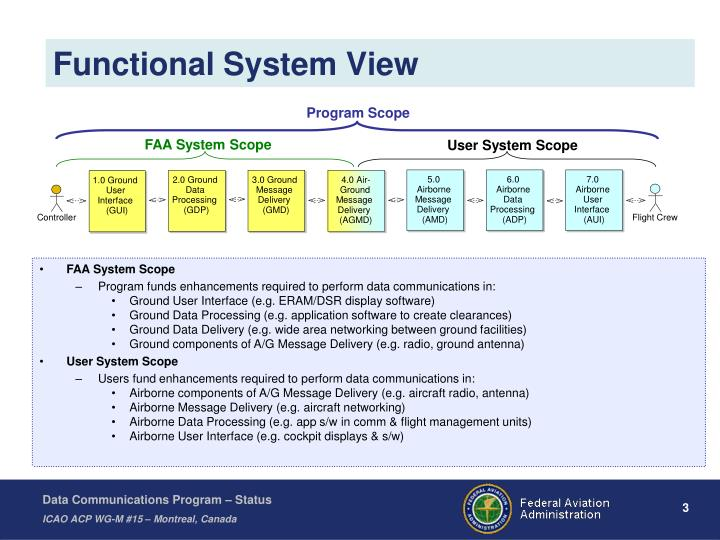 Functional System View
