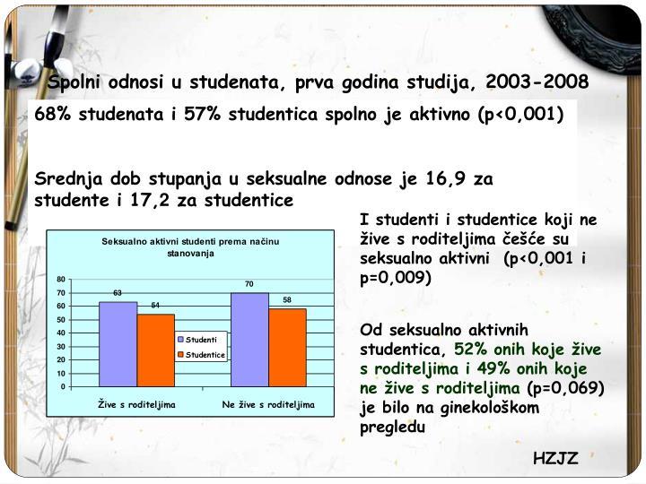 Spolni odnosi u studenata, prva godina studija, 2003-2008
