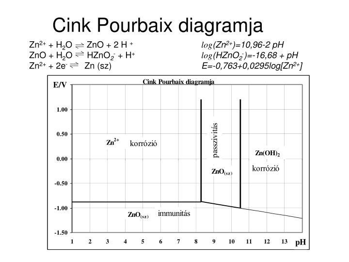 Cink Pourbaix diagramja