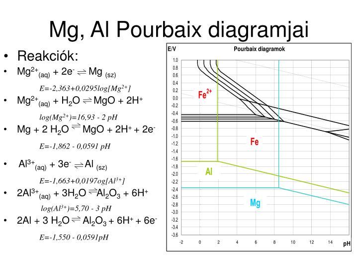 Mg, Al Pourbaix diagramjai