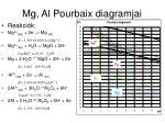 mg al pourbaix diagramjai