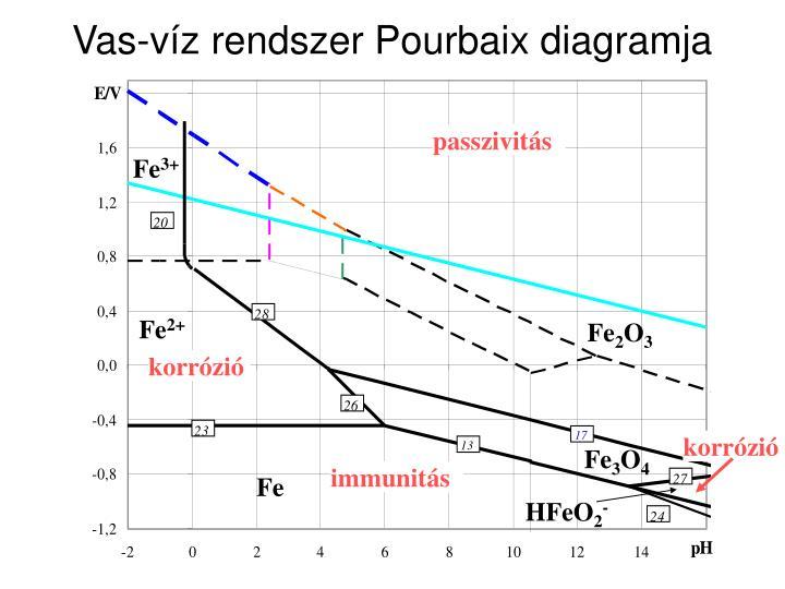 Vas-víz rendszer Pourbaix diagramja