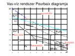 vas v z rendszer pourbaix diagramja
