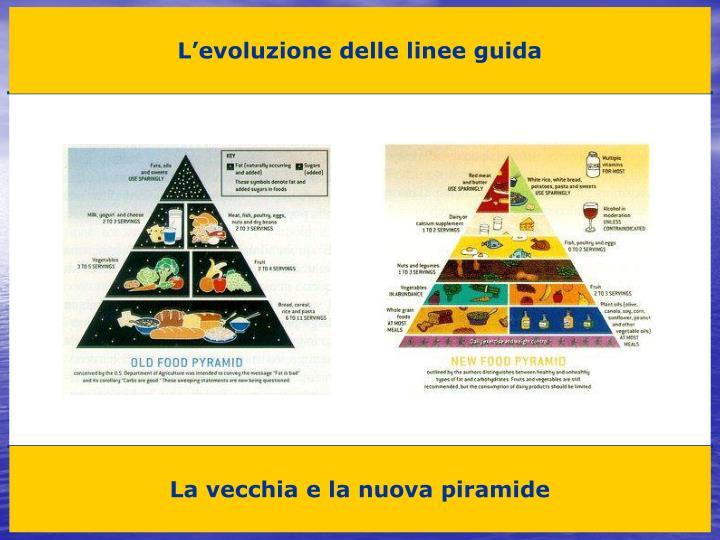 L'evoluzione delle linee guida