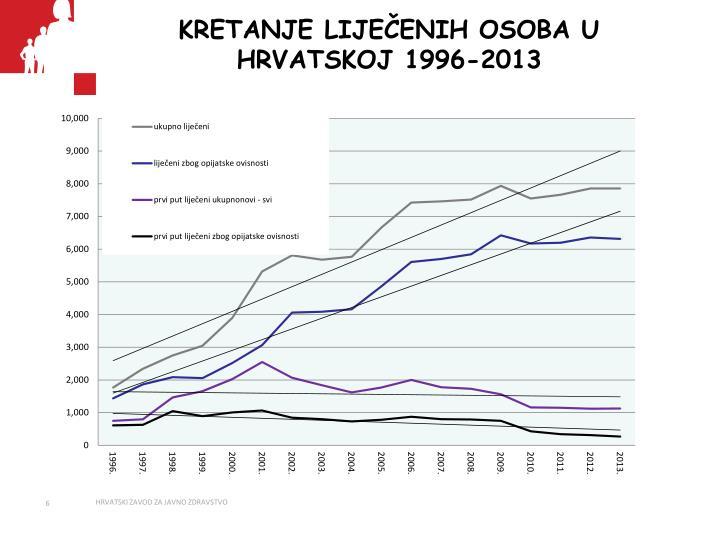 KRETANJE LIJEČENIH OSOBA U HRVATSKOJ 1996-2013