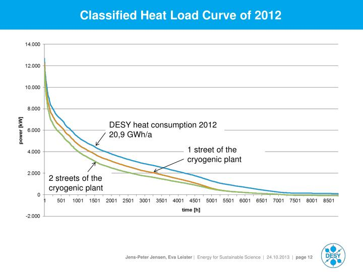 Classified Heat Load Curve of 2012