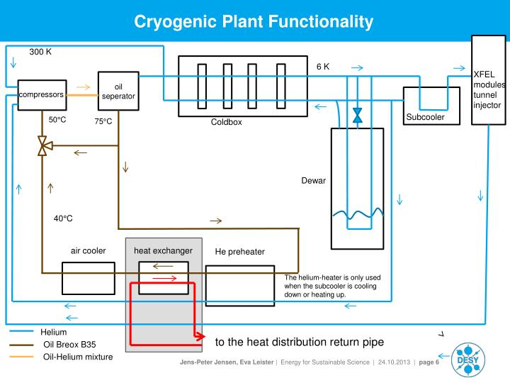 Cryogenic Plant Functionality