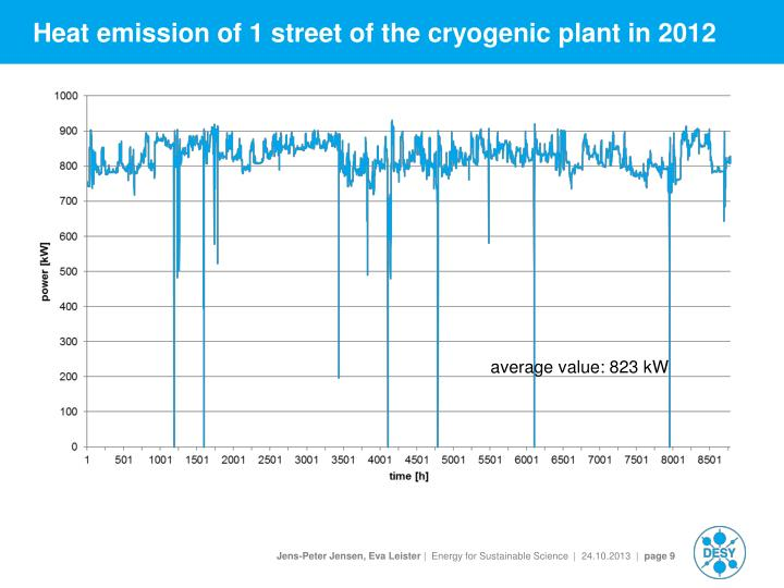 Heat emission of 1 street of the cryogenic plant in 2012
