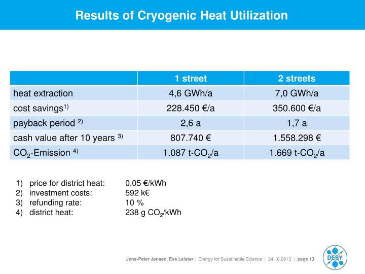 Results of Cryogenic Heat Utilization