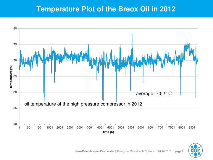 Temperature Plot of the Breox Oil in 2012
