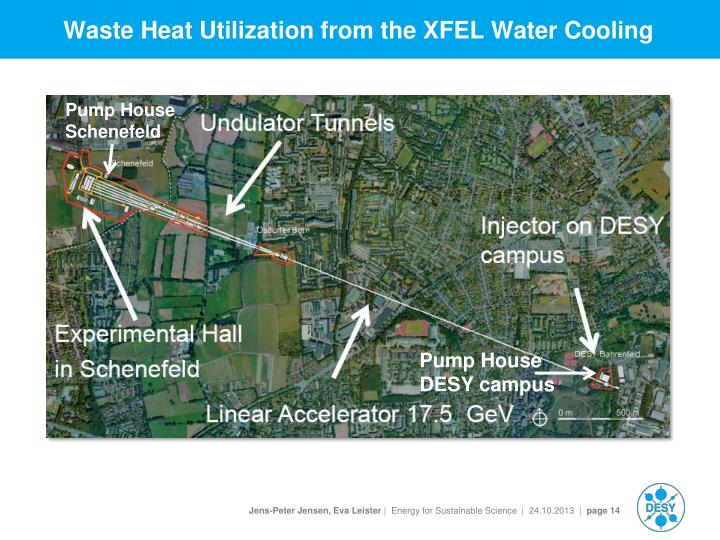 Waste Heat Utilization from the XFEL Water Cooling