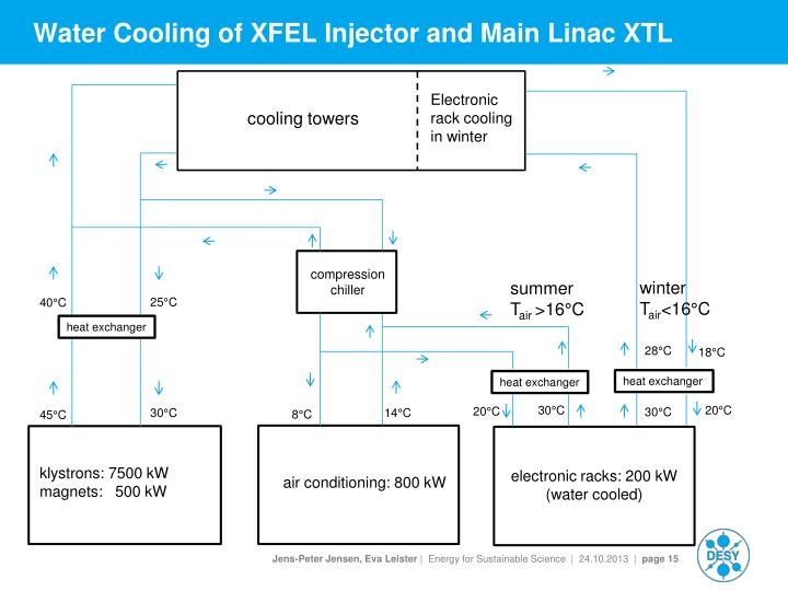 Water Cooling of XFEL Injector and Main Linac XTL