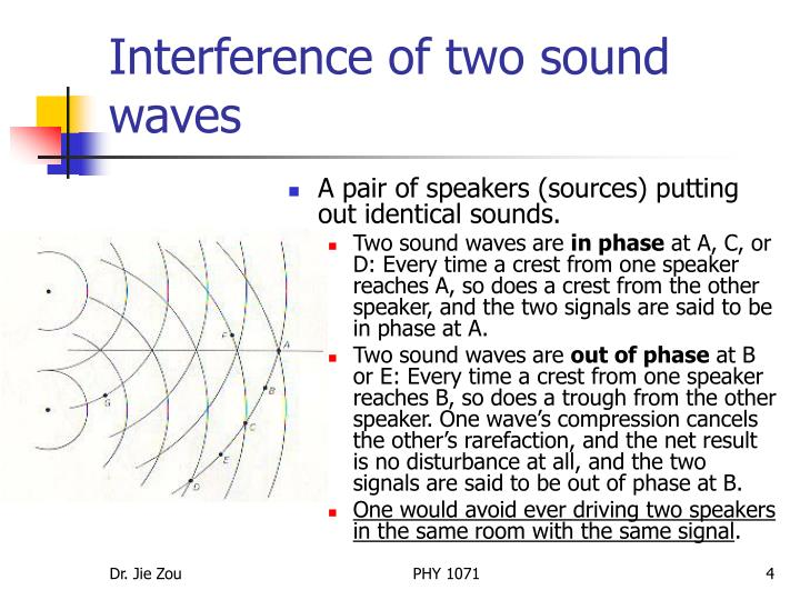 Interference of two sound waves