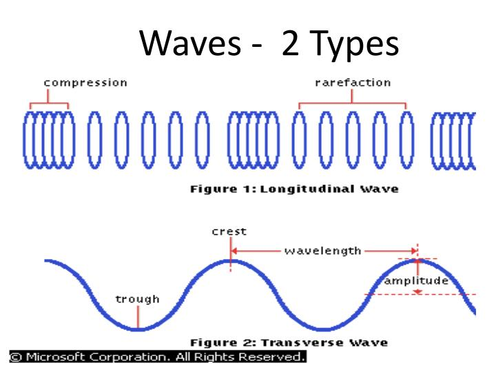 Waves -  2 Types