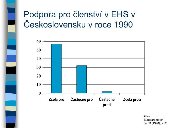 Podpora pro členství v EHS v Československu v roce 1990