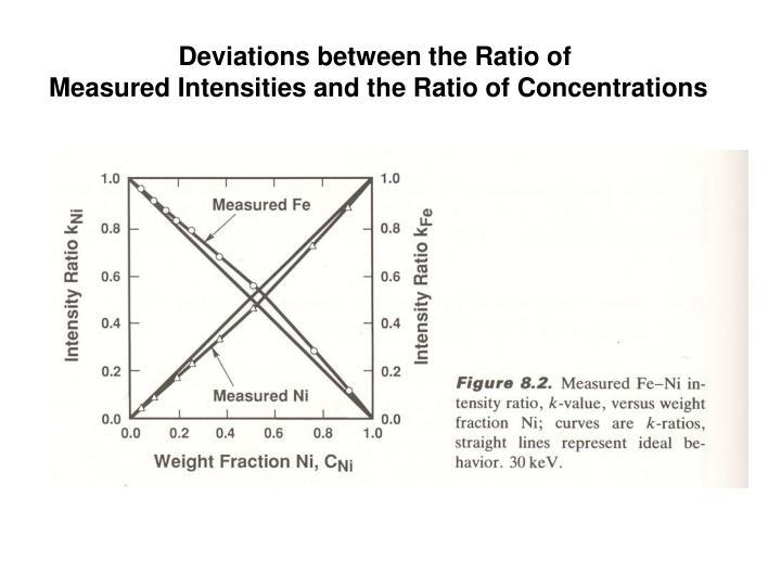 Deviations between the Ratio of