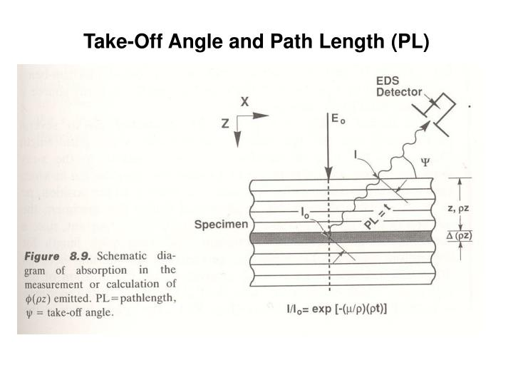 Take-Off Angle and Path Length (PL)