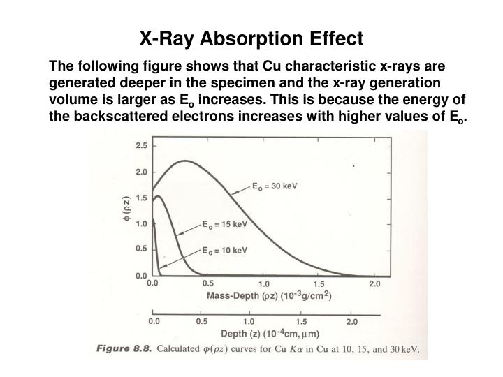 X-Ray Absorption Effect