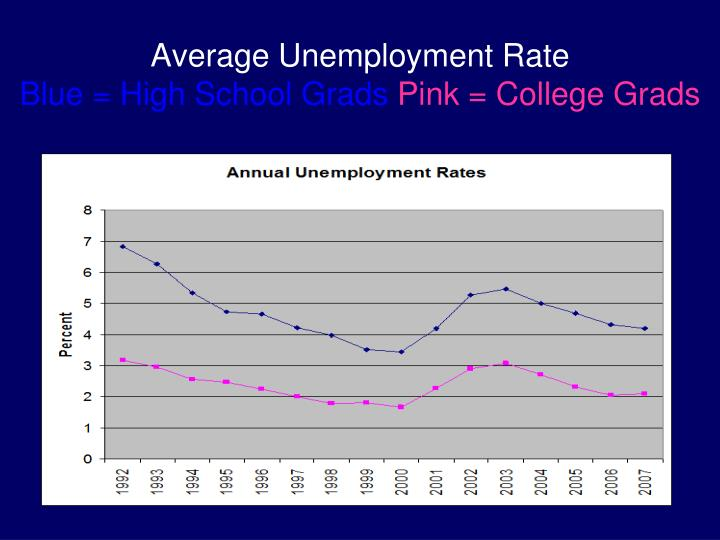 Average Unemployment Rate