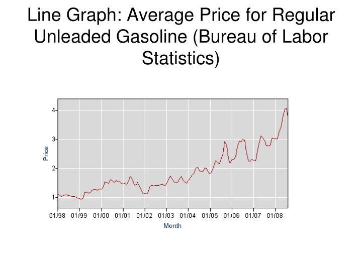 Line Graph: Average Price for Regular Unleaded Gasoline (Bureau of Labor Statistics)
