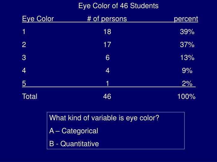 Eye Color of 46 Students