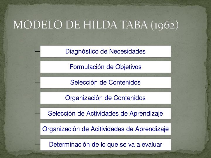 MODELO DE HILDA TABA (1962)