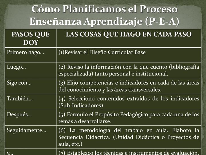 Cómo Planificamos el Proceso Enseñanza Aprendizaje (P-E-A)