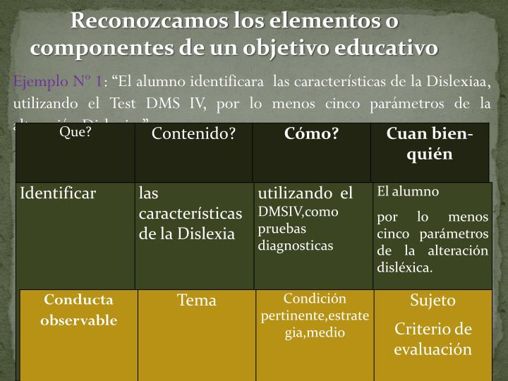 Reconozcamos los elementos o componentes de un objetivo educativo