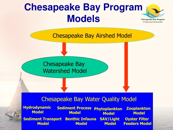 Chesapeake Bay Program Models