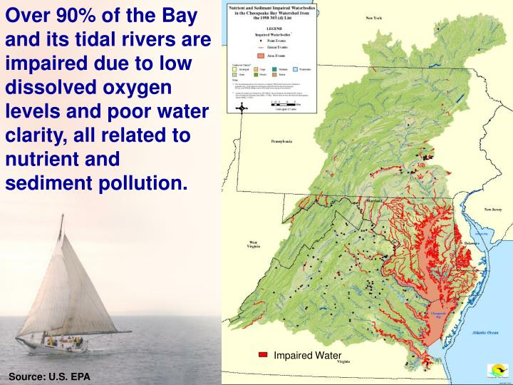 Over 90% of the Bay and its tidal rivers are impaired due to low dissolved oxygen levels and poor water clarity, all related to nutrient and sediment pollution.