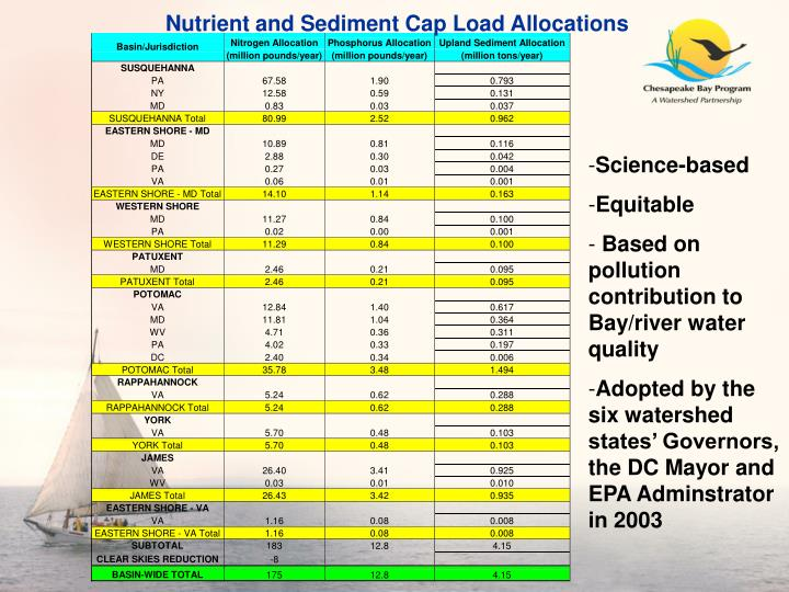 Nutrient and Sediment Cap Load Allocations