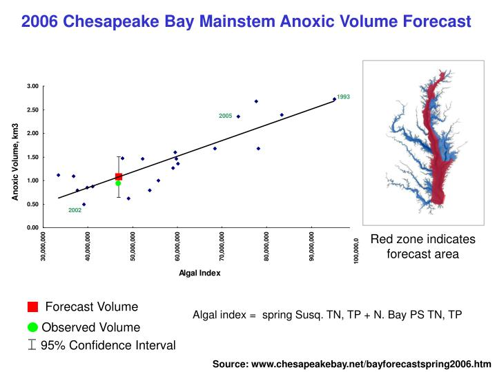 2006 Chesapeake Bay Mainstem Anoxic Volume Forecast
