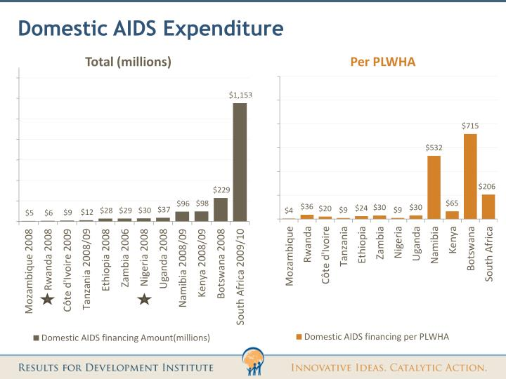 Domestic AIDS Expenditure