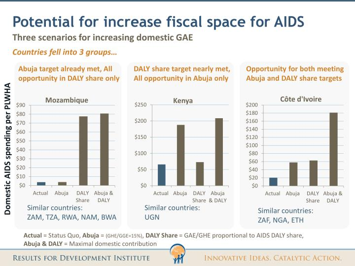 Potential for increase fiscal space for AIDS