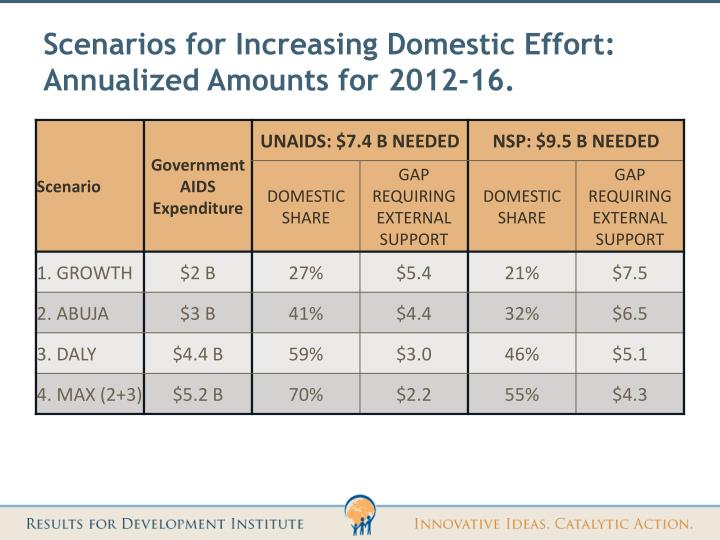 Scenarios for Increasing Domestic Effort: