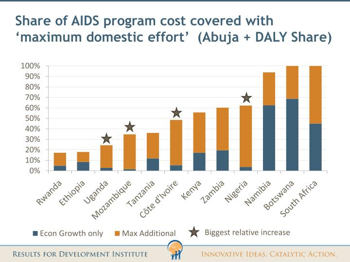 Share of AIDS program cost covered with 'maximum domestic effort'  (Abuja + DALY Share)