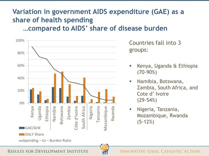 Variation in government AIDS expenditure (GAE) as a share of health spending