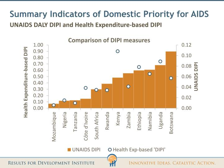 Summary Indicators of Domestic Priority for AIDS