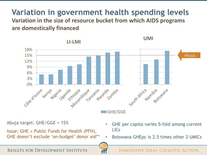 Variation in government health spending levels