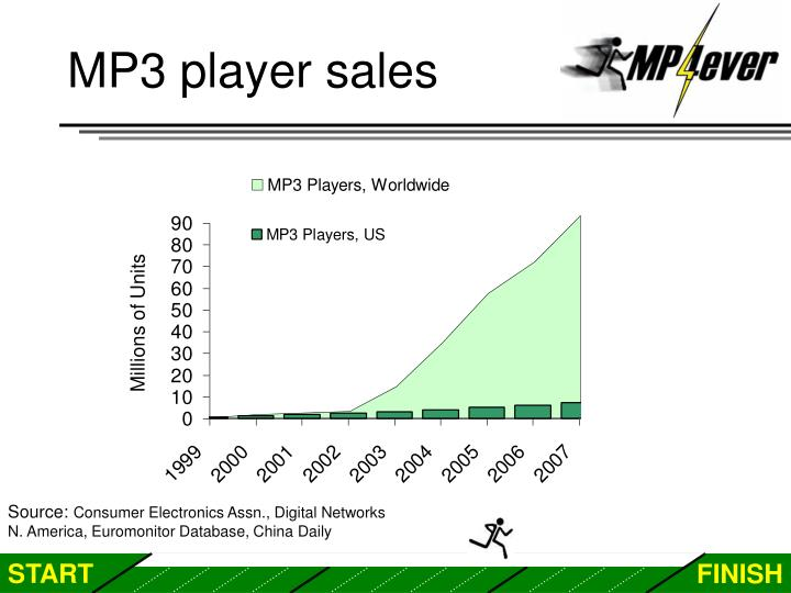 MP3 player sales
